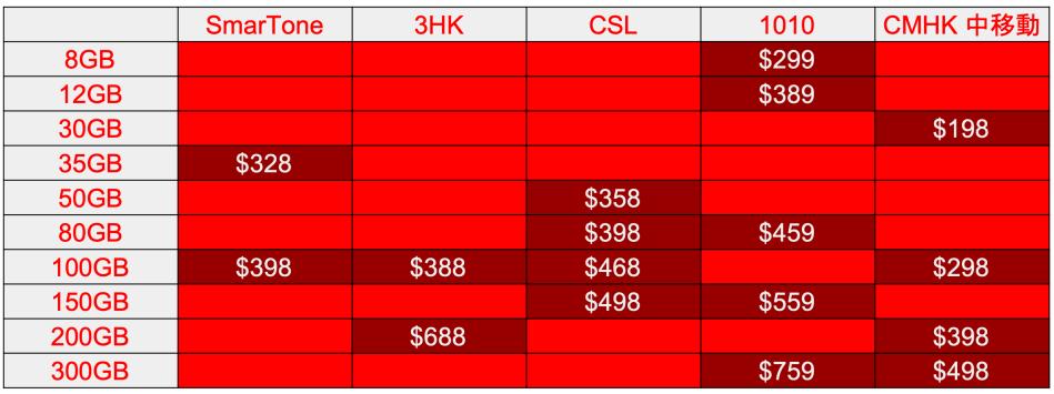 【5G Plan 比較】最新上網計劃:Smartone、3HK、CSL、1010、CMHK 數據量、優惠及收費詳情 electhubs.com